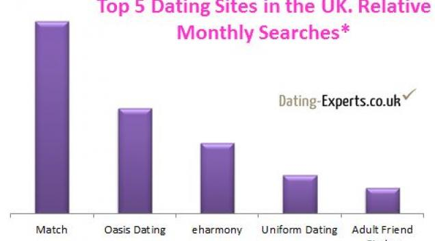 Best dating site